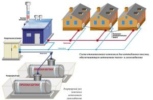 индивидуальное газоснабжение