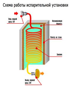 Схема работы испарительной установки